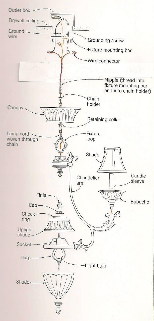 How to install a chandelier the money pit the components and wire connections of a typical chandelier installation mozeypictures Choice Image