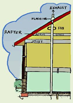 Radon Mitigation: Radon Gas Detection and How to Get it Out of Your Home
