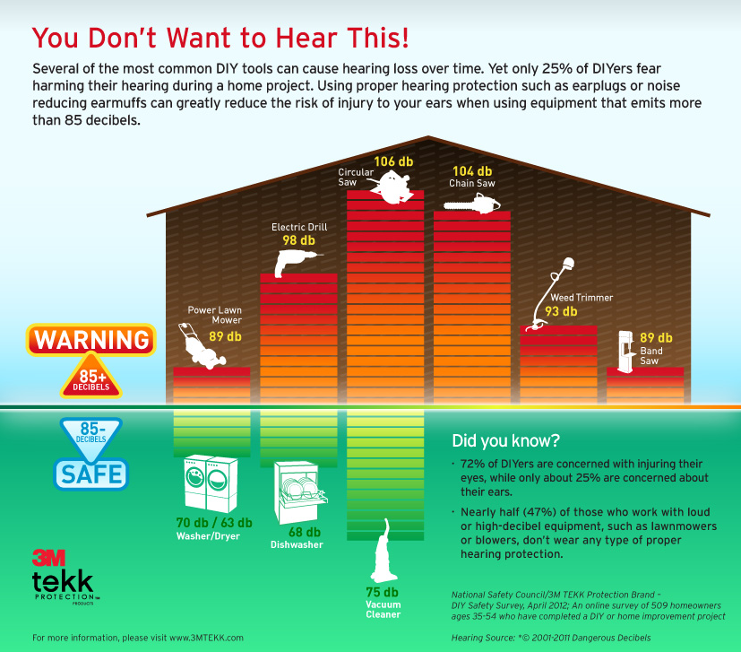 Hearing Protection and Home Improvement