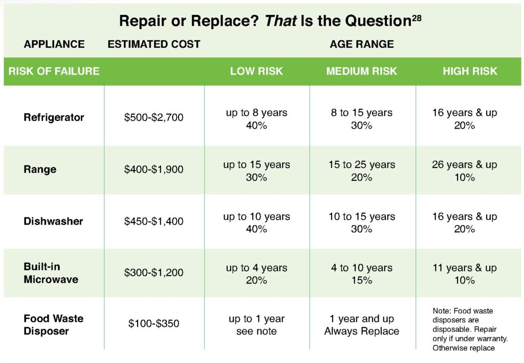 Chart showing comparative costs to repair or replace appliances