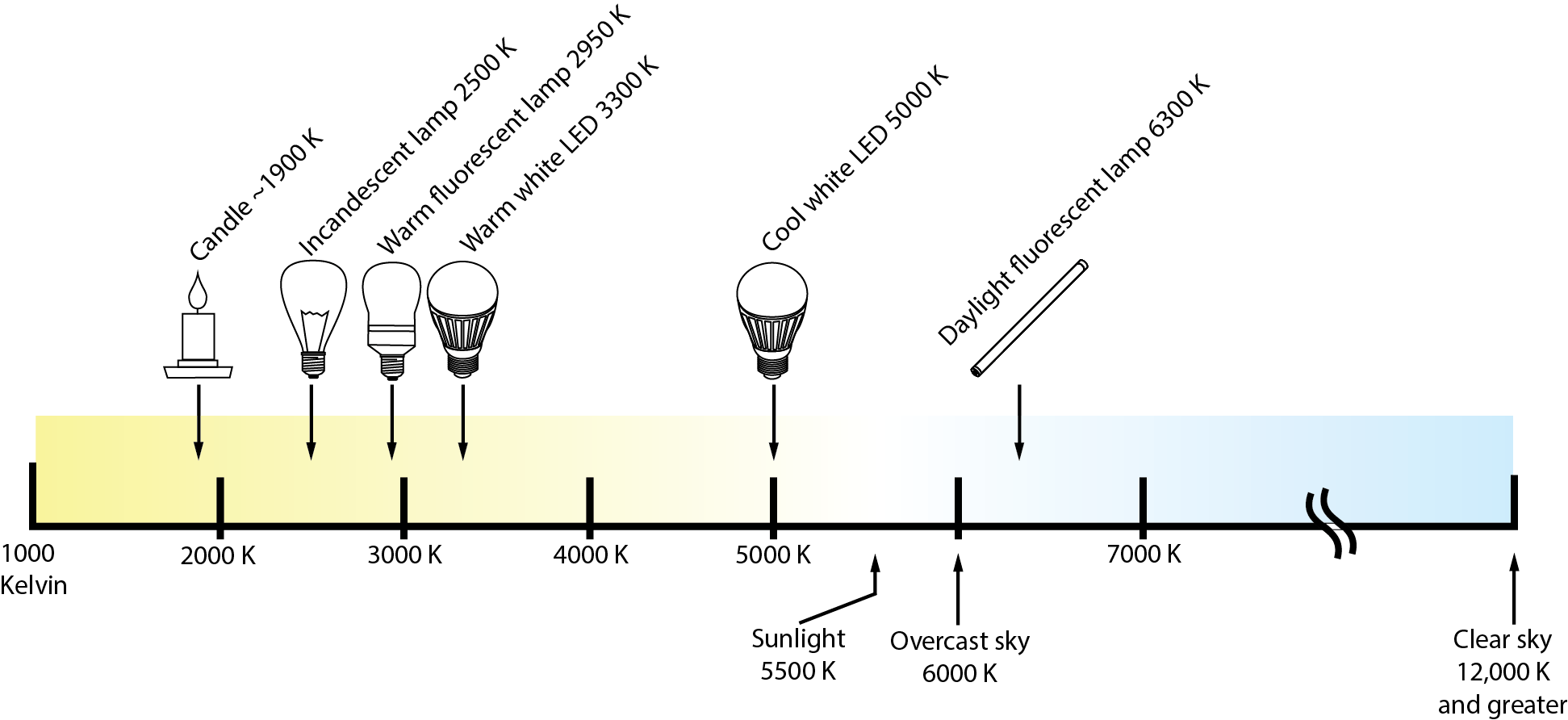Light color temperatures for energy efficient lighting