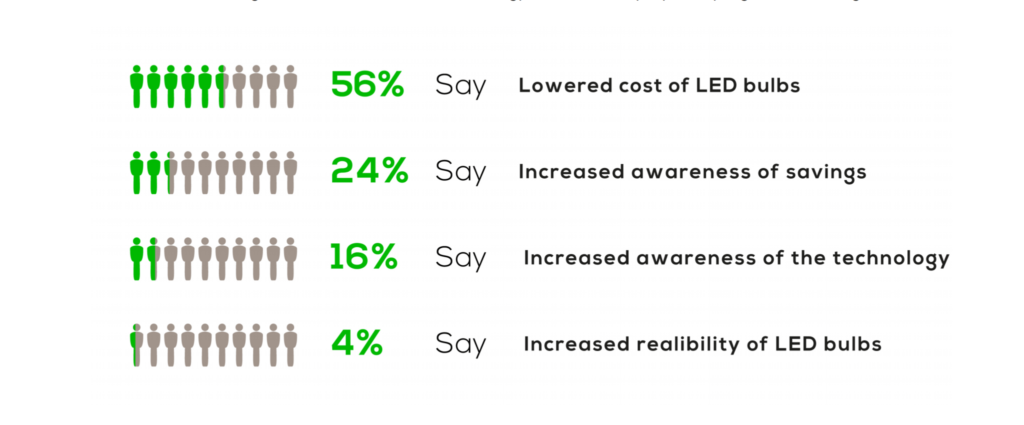 Reasons to use LED Lighting