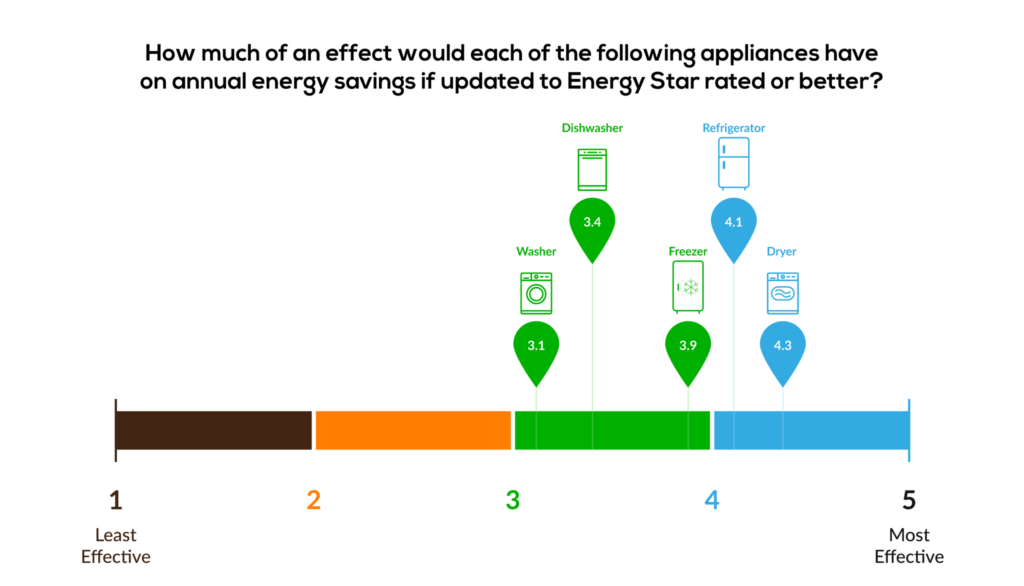 How much effect if updated to Energy Star rated