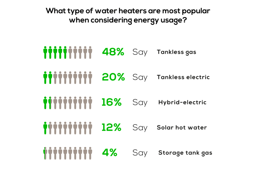 What type of water heaters are most popular when considering energy usage