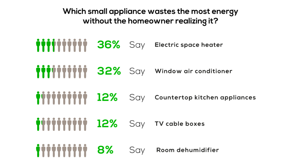 Which small appliance wastes the most energy without the homeowner realizing it