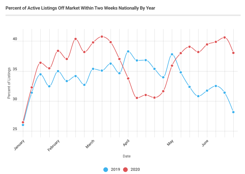 Graph illustrates how buying your first home is more difficult as new listings sell quickly