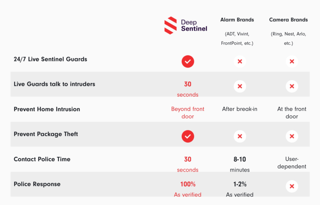 How Deep Sentinel Compares to  alarm and camera Brands like ADT, Ring, Nest and others